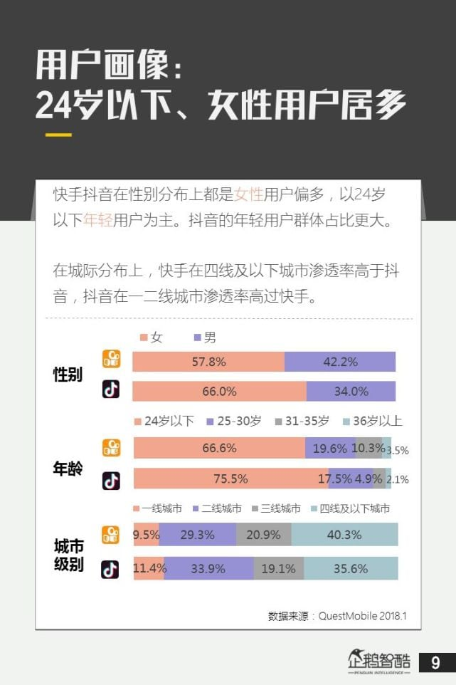 Douyin Demographics (Order: Gender, Age, City)