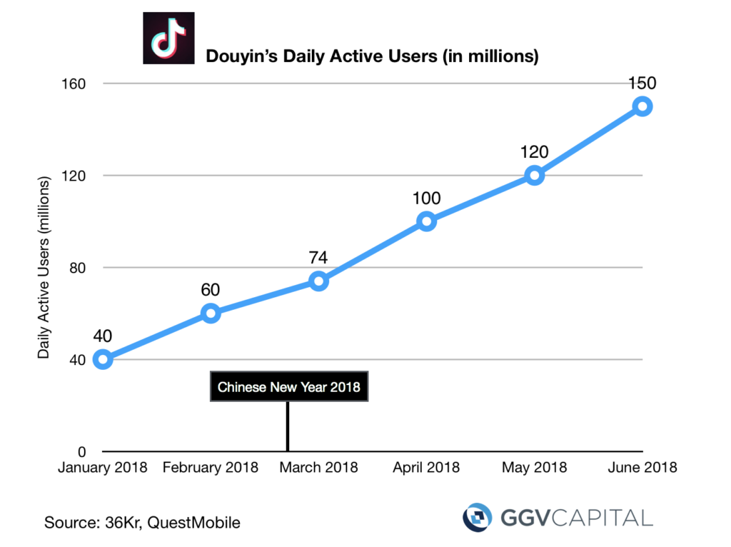 Douyin's Daily Active Users (GGVCapital)