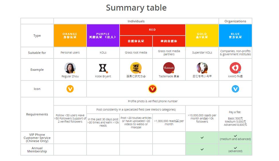Weibo Verification Guide by Tianyi Han from KAWO